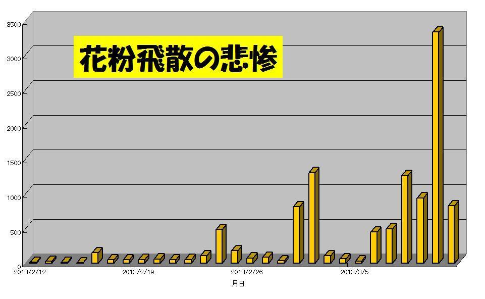 2013.03.11花粉.jpg
