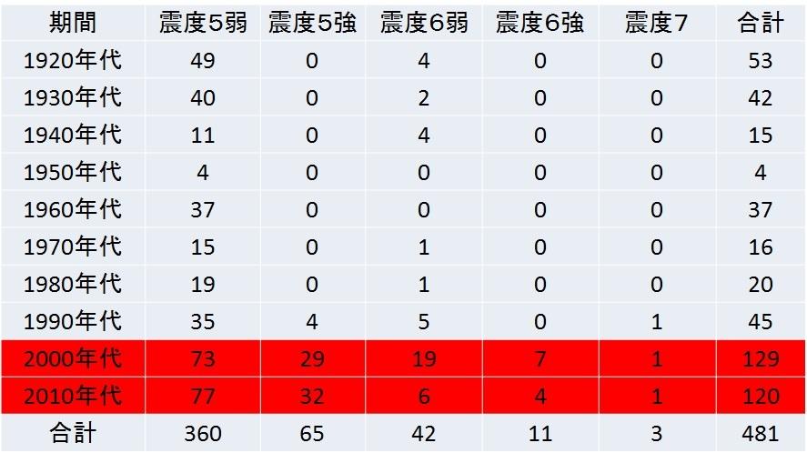 8地震の統計.jpg
